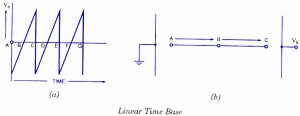 Linear Time Base