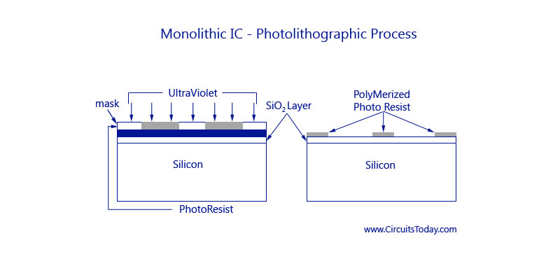 Monolithic IC - Photolithographic-Process