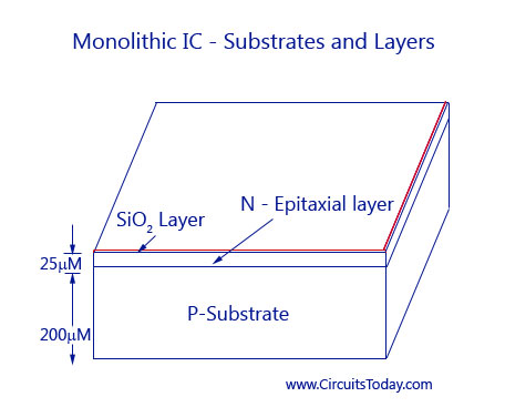 Monolithic IC-Substrates and Layers