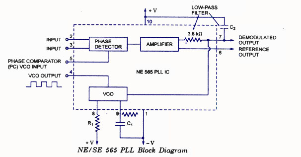Block Diagram Of 565. phase locked loop pll mohan 39 s electronics blog.  pll fm detector. monolithic phase locked loops ic 565 eeeguide. frequency  multiplier physics forums. explain pll using block diagramA.2002-acura-tl-radio.info. All Rights Reserved.
