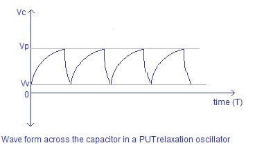 PUT relaxation oscillator output waveform