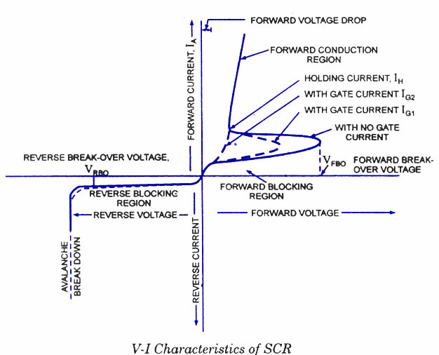 scr volt ampere characteristics electronic circuits and diagramsScrvoltamperecharacteristics Electronic Circuits And Diagram #1