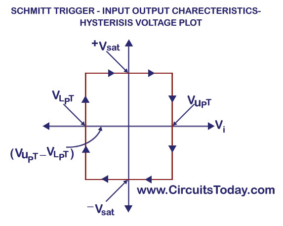 schmitt trigger circuit using ua741 op amp ic design. Black Bedroom Furniture Sets. Home Design Ideas
