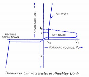 Shockley Diode Characteristics