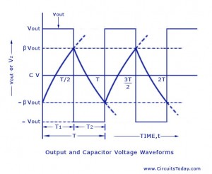 Square Wave Generator Waveforms using 741IC