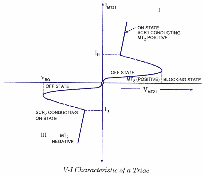 Triac voltage current characteristics