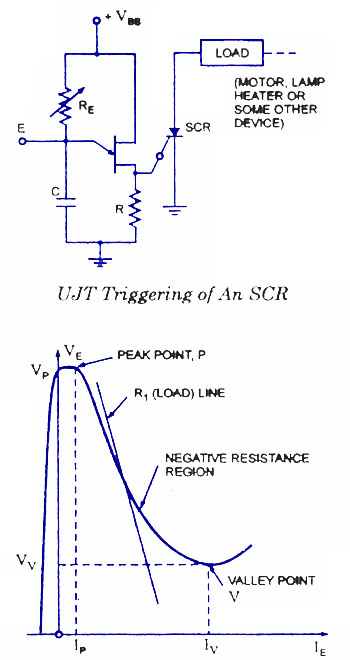 Scr Turnon Characteristics Electronic Circuits And Diagram Blog
