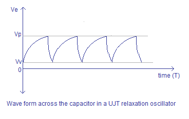 UJT relaxation oscillator output