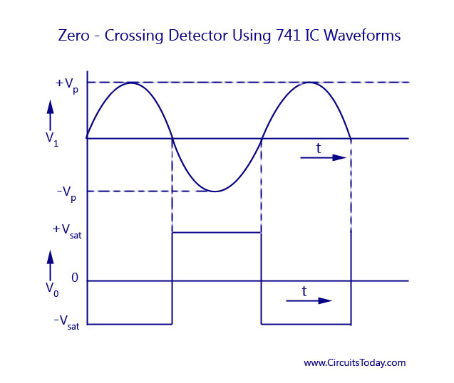 Zero-Crossing Detector Using 741IC -Waveforms