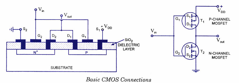 basic mosfet amplifier and cmos inverter Description spice simulation of a cmos inverter for digital circuit design transfer characteristics in both the long and the short channel change of the switching point voltage by varying the width of a nmos long channel inverter.