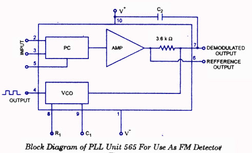 Frequency DemodulationCircuitsToday