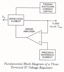 Voltage Regulator Block Diagram