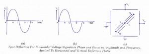 Basic Oscilloscope patterns horizontsl and vertical