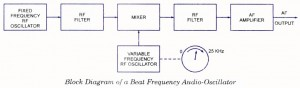 Beat Frequency Audio Oscillator