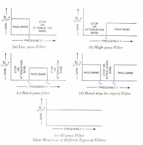 Frequency Response of Filters