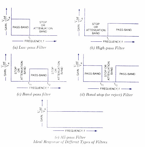 filter circuits active filters electronic circuits and diagrams rh circuitstoday com Filter Design electronic low pass filter circuits