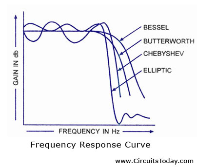 Filter Frequency Response
