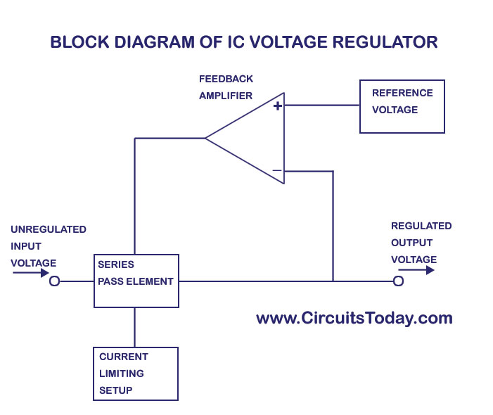 Voltage Regulator Circuit Diagram | Ic Voltage Regulators With Circuit Diagram Design Theory