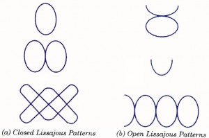 Lissajous Patterns