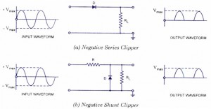 Negative Series Clipper and Negative Shunt Clipper