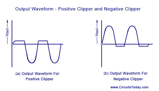 Clipping circuit waveforms