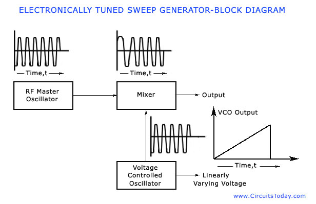 sweep frequency generator working block diagram parameters applications rh circuitstoday com diesel generator block diagram signal generator block diagram