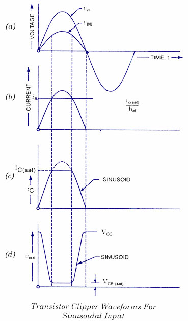 Transistor Clipper Waveform - Sinusoidal Input