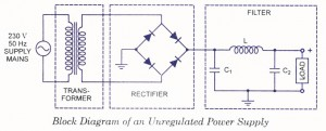 Unregulated Power Supply - Block Diagram