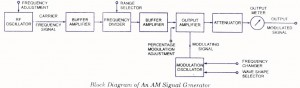 AM signal generator -Block Diagram