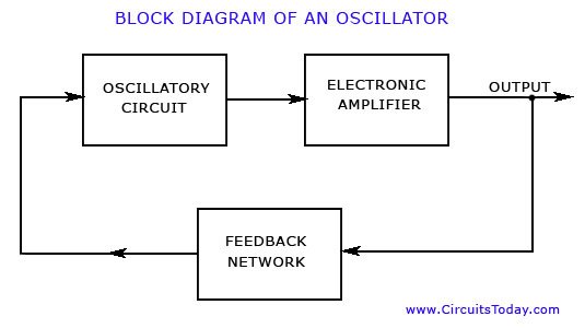 Oscillator Block Diagram