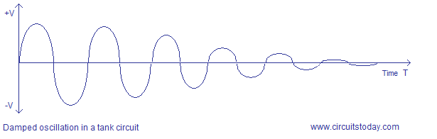 damped oscillations in a tank circuit