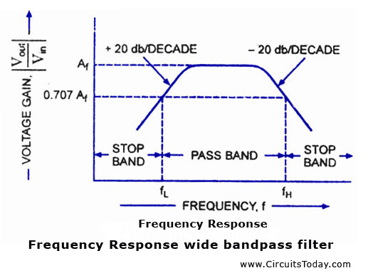 Frequency Response Wide band pass filter