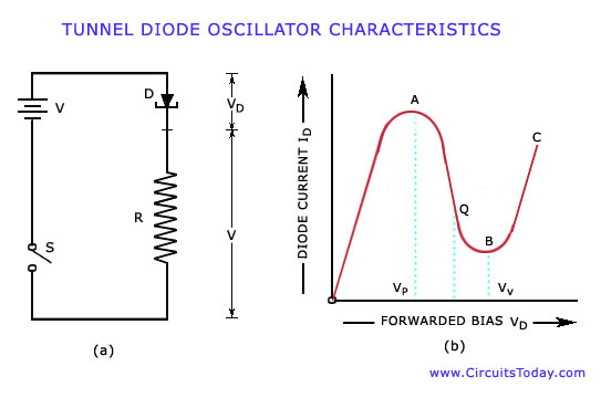 Tunnel Diode Waveform and Characteristics
