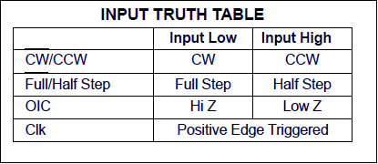 input truth table