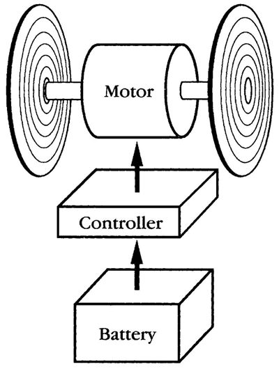 Block Diagram of an electric car