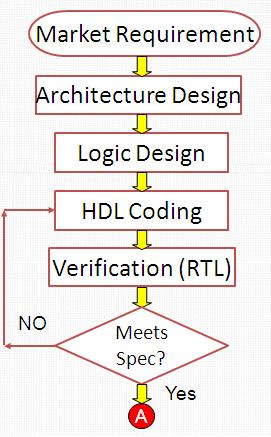 VLSI Design Flow - Electronic Circuits and Diagrams