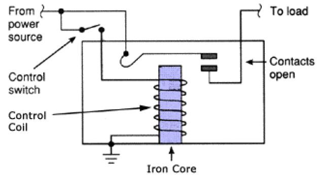 Relay Design working of relays how relay works,basics,design,construction power window relay diagram at mifinder.co