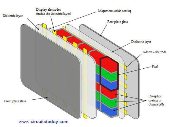 Working Of Plasma Display