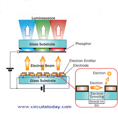 Working of SED TV Electronic Circuits and Diagrams