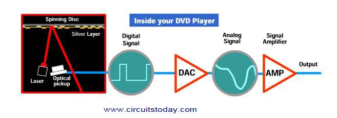 Block Diagram of DVD Player
