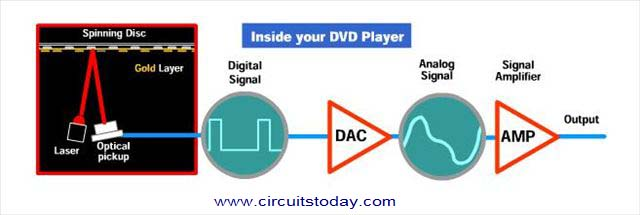 DVD Player-Block Diagram