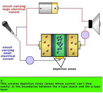 Working of Amplifiers-Step 3