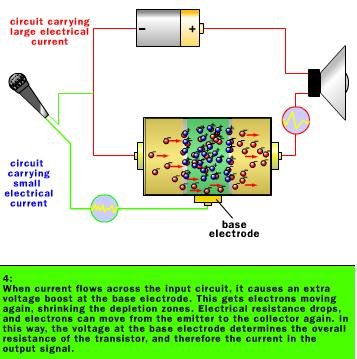 Working of Amplifiers-Step 4