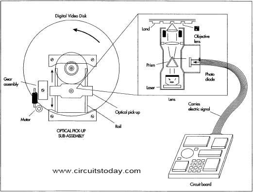Working of DVD Player - Electronic Circuits and Diagrams-Electronic