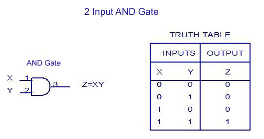 Digital Electronics-Logic Gates Basics,Tutorial,Circuit ... on