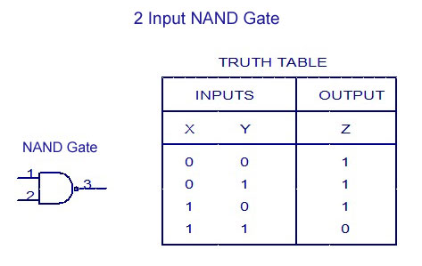 2 Input NAND Gate -Truth Table
