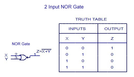 Truth Tables And Their Symbols – Truth Tables Worksheet