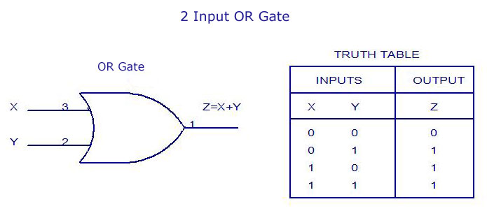 2 Input OR Gate - Truth Table