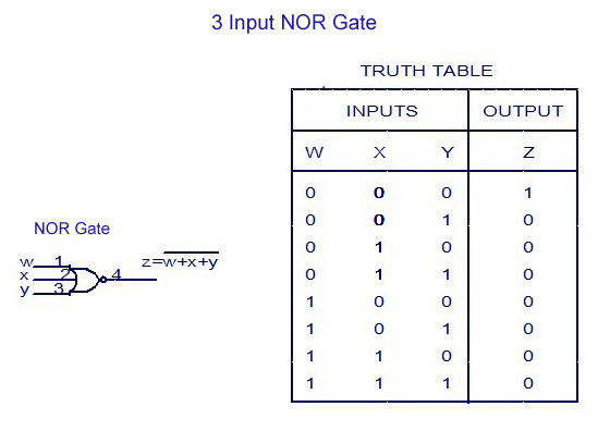 3 Input NOR Gate -Truth Table
