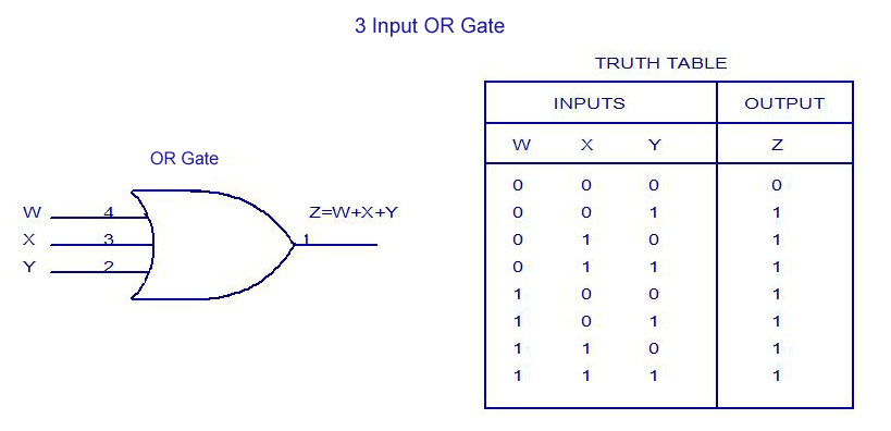 3-Input-OR-Gate-Truth-Table  Input Xor Gate Logic Diagram on 3 input or layout, 3 input 74151 truth table, 3 input xnor, 3 input nand gate,